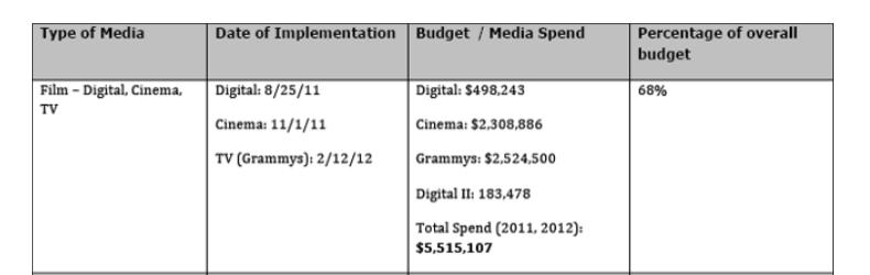 Медиа бюджеты первой кампании бренда Chipotle