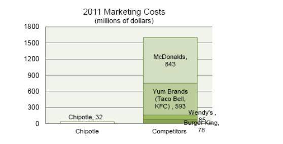 Соотношение бюджетов на маркетинг у сети Chipotle относительно основных конкурентов.